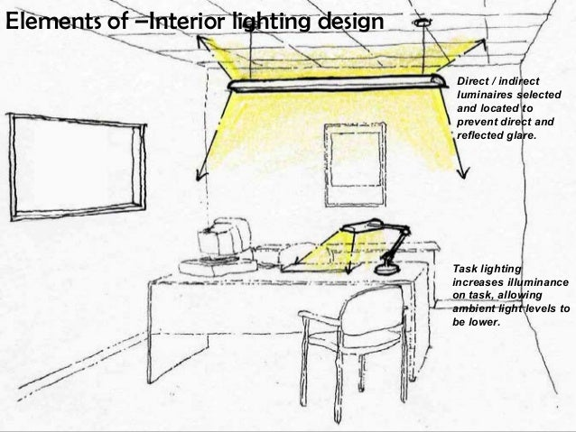 Interior lighting design tips - How to use creative lighting techniques as a design element ...