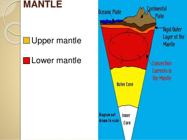Interior of the earth mantle upper mantle lower mantle ccuart Choice Image