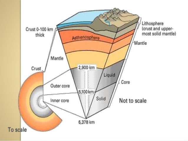Diagram Of The Layers Of The Earth Wiring Circuit