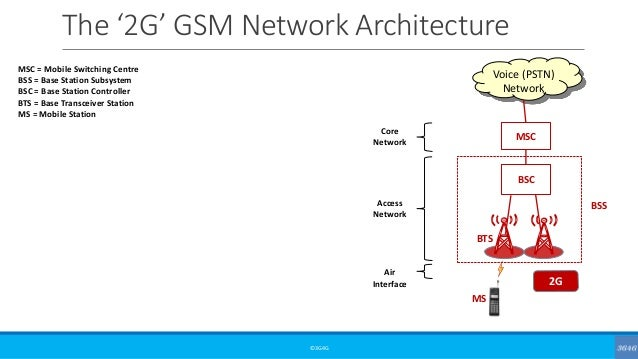 High level architecture of mobile cellular networks from for Architecture 2g