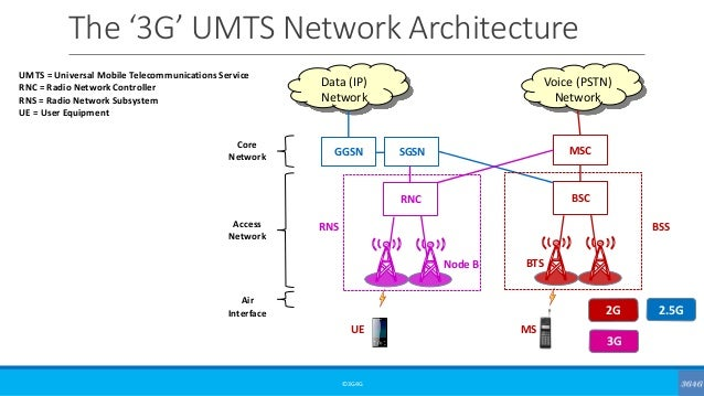 High-level architecture of Mobile Cellular Networks from 2G to 5GSlideShare