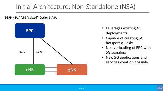 5G Network Architecture Options
