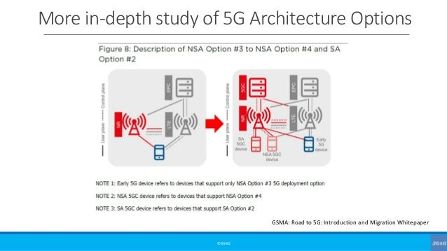Intermediate: 5G Network Architecture Options (Updated)