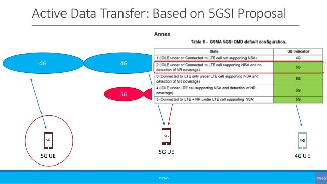 Intermediate: The 5G Icon Story