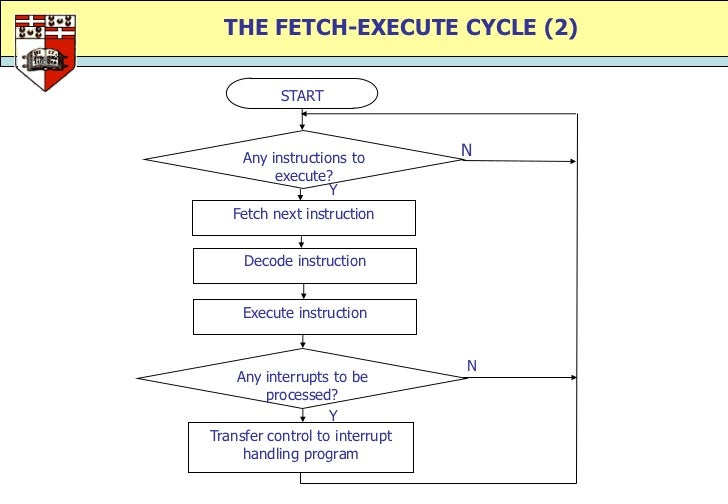 Fetch decode execute cycle simulation dating 1