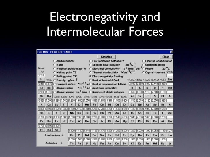 Image Result For N Electronegativity