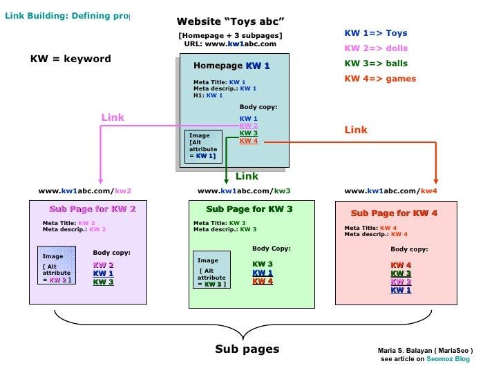 Homepage  KW 1 Meta Title:  KW 1 Meta descrip.:  KW 1 H1:  KW 1 Meta Title:  KW 2 Meta descrip.:  KW 2 Meta Title:  KW 3  ...