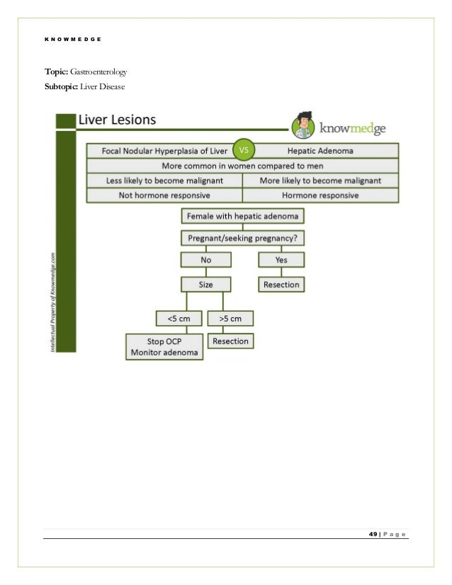 Internal Medicine Practice Questions for ABIM Exam / NBME
