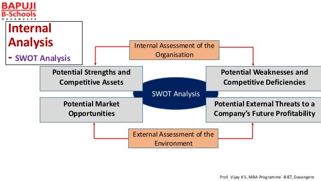 management strategy internal analysis Management & marketing (2009) vol 4, no 3, pp 97-110 the internal and external environment analysis of romanian naval industry with swot model.