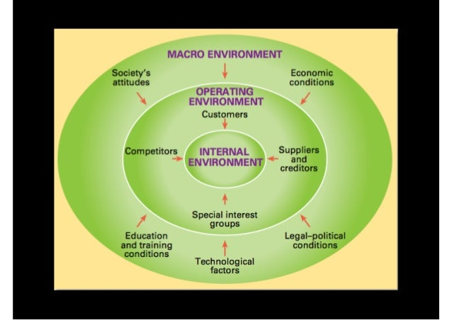 impact of internal and external environment All businesses have an internal and external environment  1 below identifies  important aspects of the internal environment that can significantly impact on the .