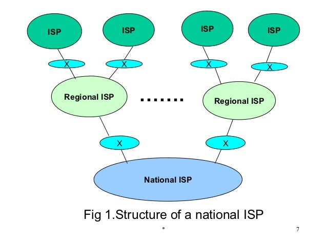 Internal architecture of isp  54