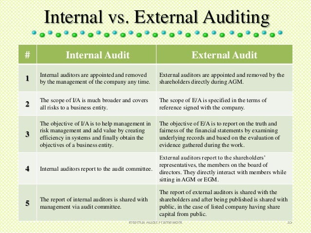 Attractive Business Internal Audit Examples Idea External Audit Report Template