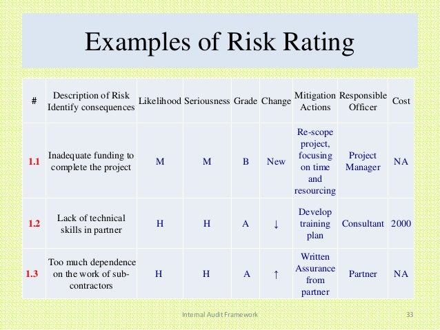 Internal audit framework examples of risk rating internal audit pronofoot35fo Choice Image