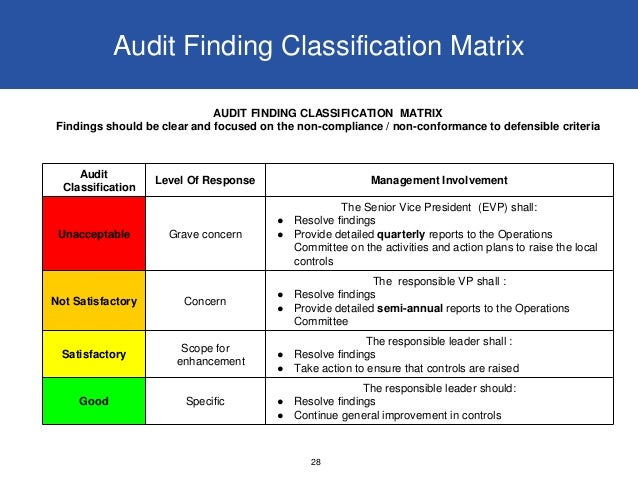 how to write audit findings