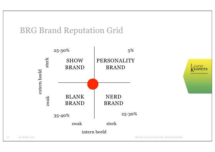 BRG Brand Reputation Grid                                              25-30%                           5%                ...
