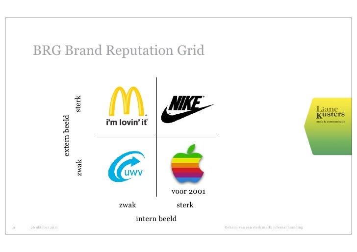 BRG Brand Reputation Grid                                      sterk                       extern beeld                   ...