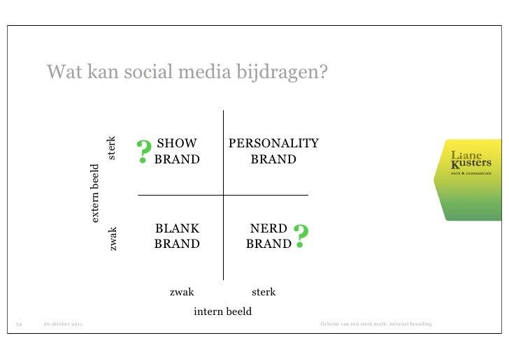Wat kan social media bijdragen?                                              ?   SHOW       PERSONALITY                   ...