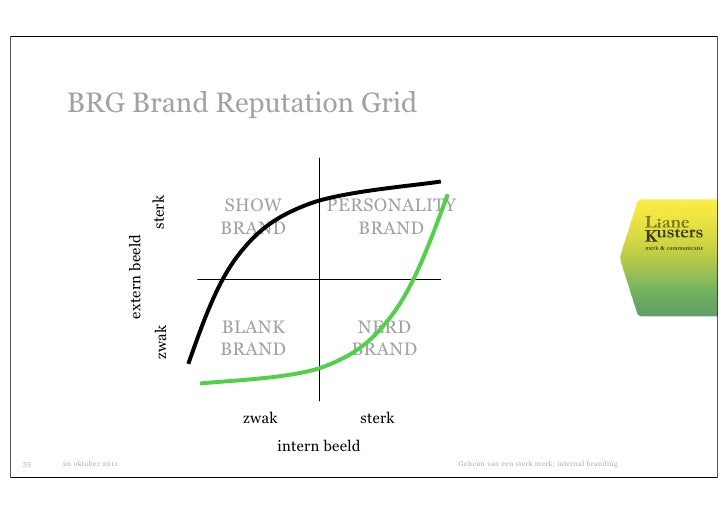 BRG Brand Reputation Grid                                              SHOW       PERSONALITY                             ...