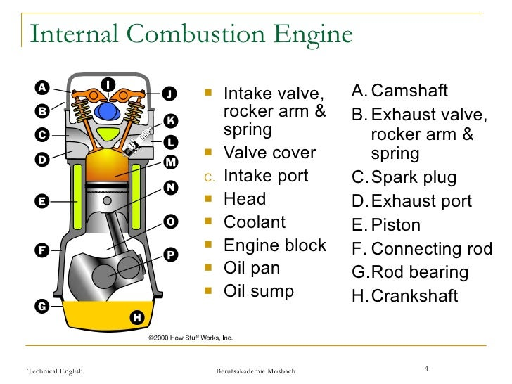 components of internal combustion engine 230 internal combustion engines chap 4 industrial engines to 10,000 rpm or more for high-perfonnaneeengines most automo­ biles operate with engine speeds in the vieinity of.
