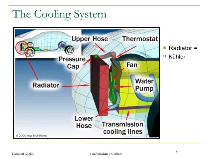 Internal Combustion Engine – Internal Combustion Engine Cooling System Diagram