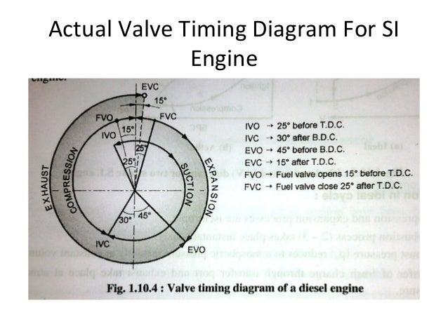 Engine Valve Timing Diagram Wiring Wiring Diagram Instructions – Diesel Engine Valve Diagram