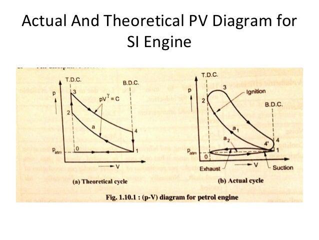Si Engine Pv Diagram Electrical Drawing Wiring Diagram
