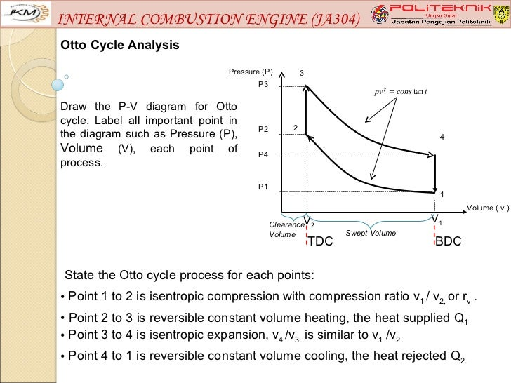 [DIAGRAM_38EU]  Internal combustion engine (ja304) chapter 2 | Internal Conbustion Engine Cycle Diagram |  | SlideShare