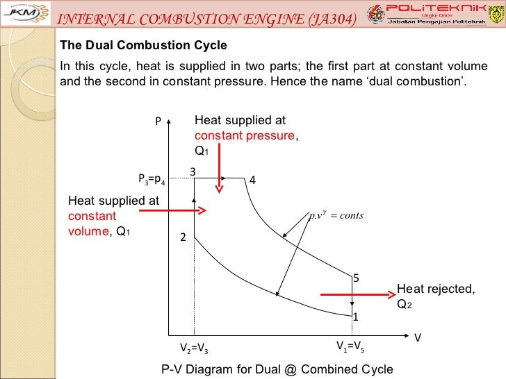Internal combustion engine ja304 chapter 2 – Labeled Diagram Of Internal Combustion Engine