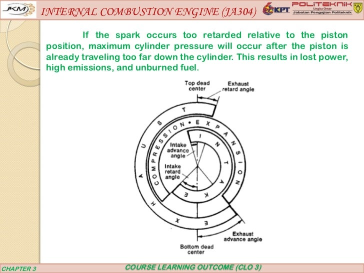 internal combustion engine 3 essay This type of internal combustion engine is called a four-stroke engine because there are four modern internal combustion engines do not work this.