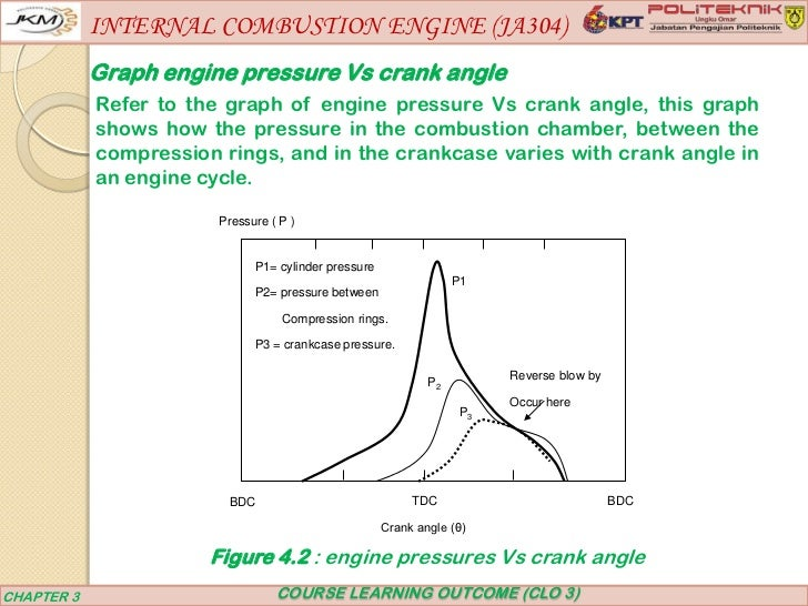 Internal combustion engine (ja304) chapter 3 on