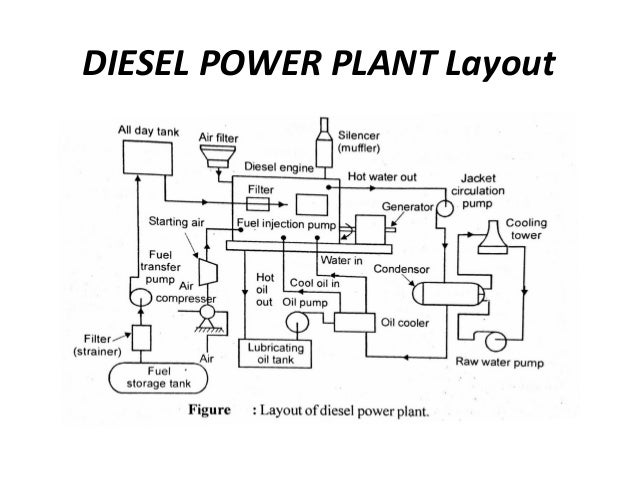 internal combustion engine plant diesel power plant rh slideshare net diesel generator power plant layout diesel generator power plant layout