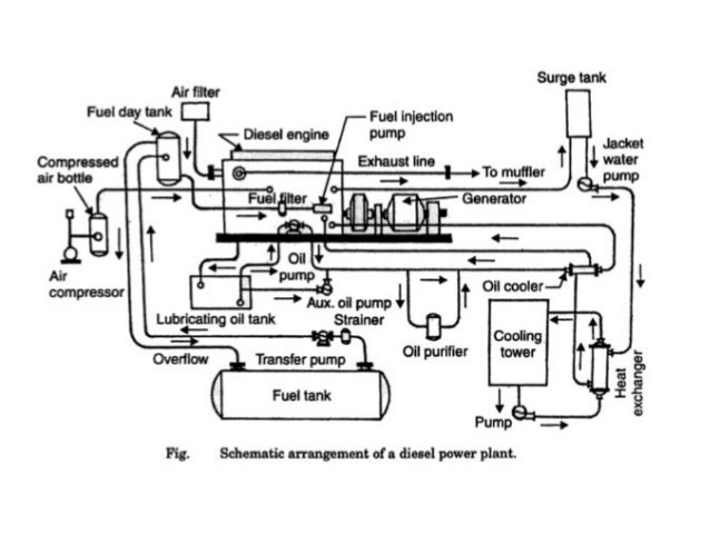Internal combustion engine plant diesel power plant – Internal Combustion Engine Cooling System Diagram