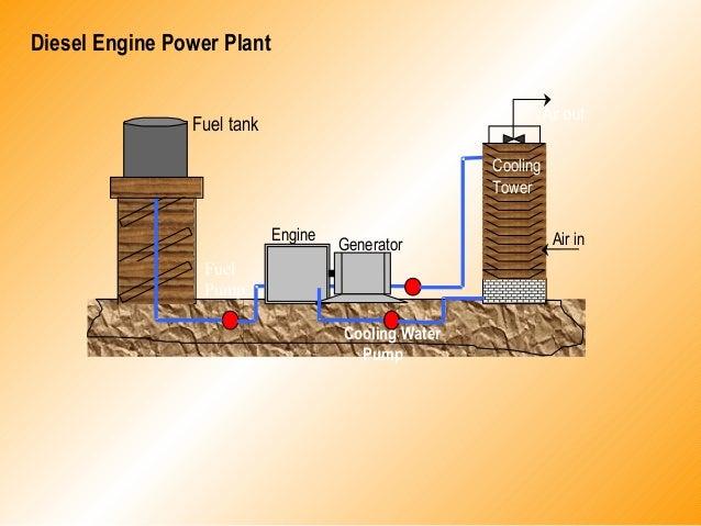 Diesel Engine Power PlantFuel tankEngineGeneratorCoolingTowerFuelPumpCooling WaterPumpAir inAir out