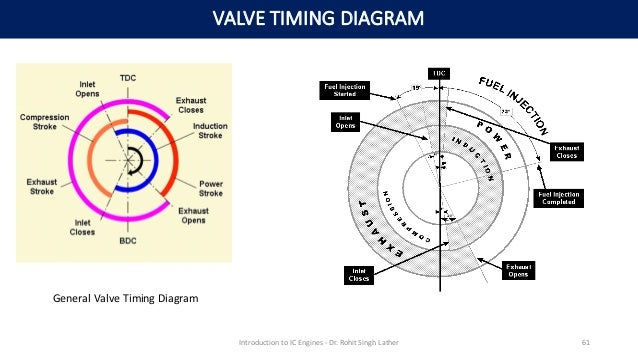 Valve Timing Diagram Of 4 Stroke Diesel Engine