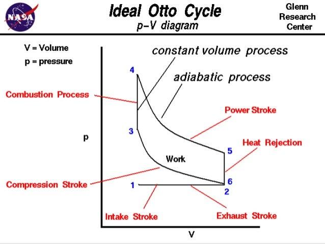 internal combustion engines deep rh slideshare net How a Combustion Engine Works International Engine