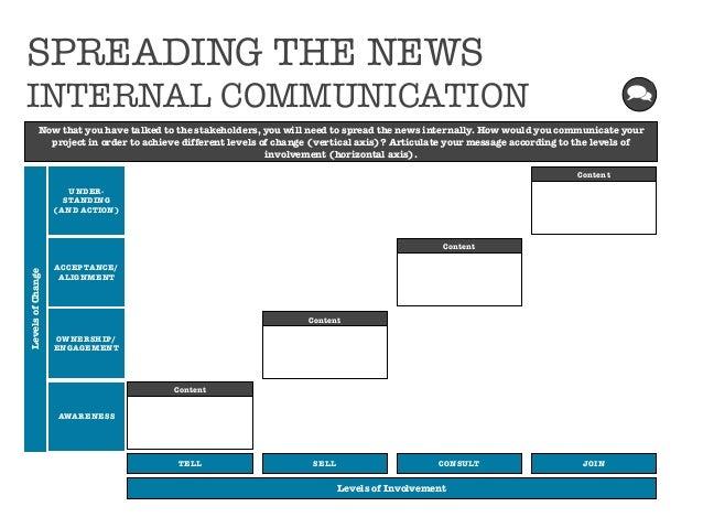 Change / Internal Communication Plan