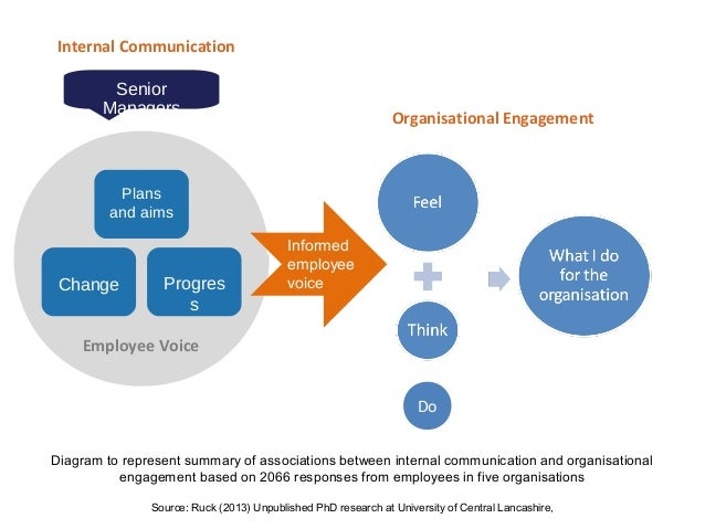 employee voice and how it increases 2018/8/16 'employee voice' and workforce engagement under the revised code, boards must engage with employees and the wider workforce to enhance the 'employee voice' in the boardroom this may be achieved using a director appointed from the workforce a.