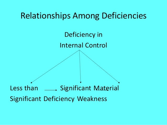the weakness in internal control over Concerning internal control over financial reporting 11 practice  (5)  remediation of material weaknesses in internal controls control.