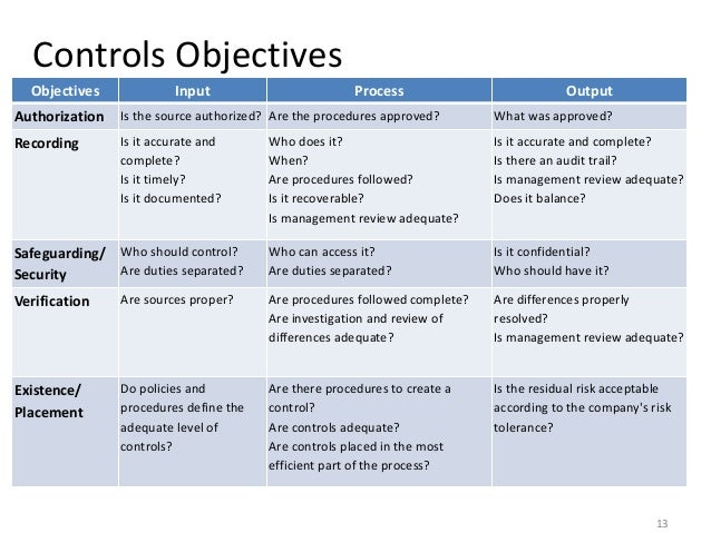 Internal control and control self assessment for Risk control self assessment template