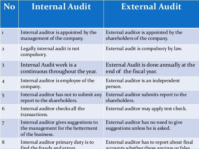 internal and external auditors An internal auditor is one of the company's staff to audit its books and reports to the company's management an external auditor is from another company and he is to audit the company's books and report to local authorites as well as to the company's management depending on the local laws, every .
