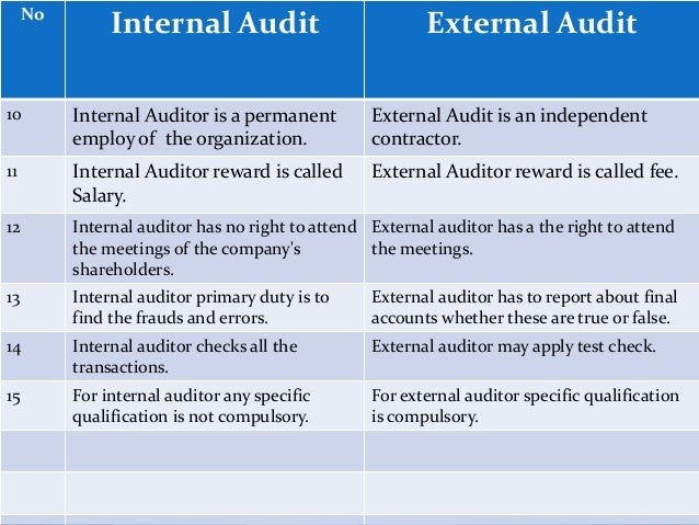 Internal quality audit report