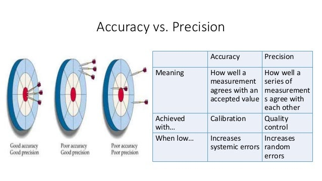 Accuracy and reliability of Internet resources for ...