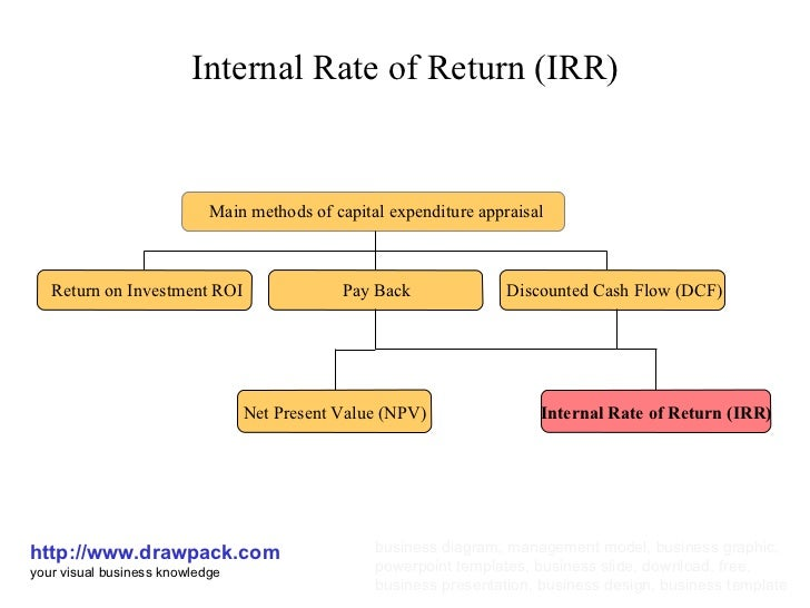 rate of return Choose the irr (internal rate of return another term for personal rate of return) function on your calculator and compute the result is your monthly personal rate of return 4 (1) divide your monthly irr by 100 (2) add 1.