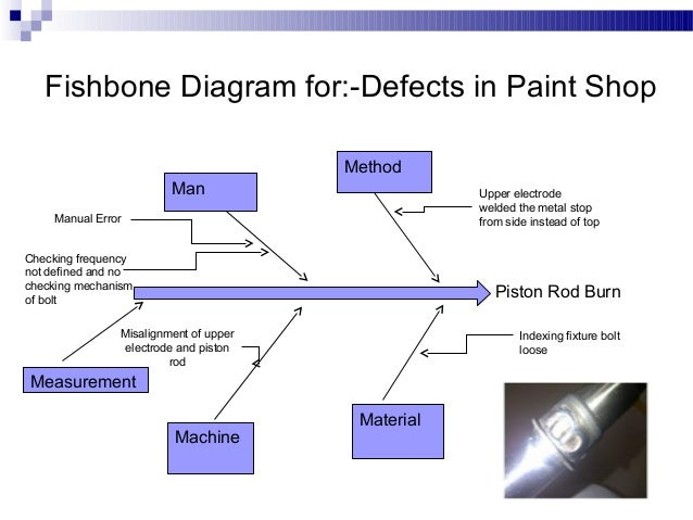 Fishbone Diagram Welding Defects Wiring Diagram Detailed