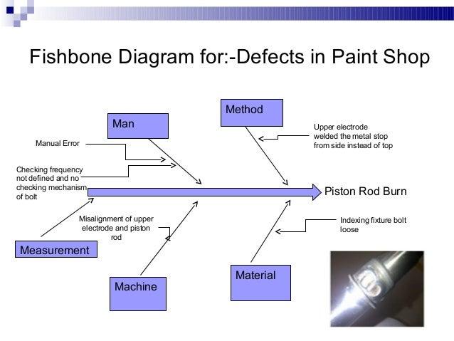 internal rejection rh slideshare net Ishikawa Fishbone Diagram Ishikawa Fishbone Diagram