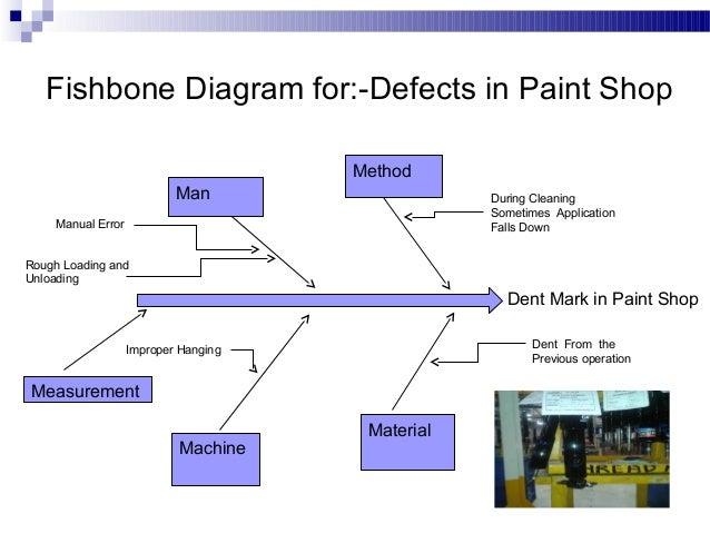 internal rejection Fishbone Diagram It