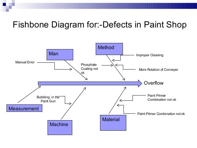 fishbone diagram welding defects wiring diagram read Fishbone Diagram It