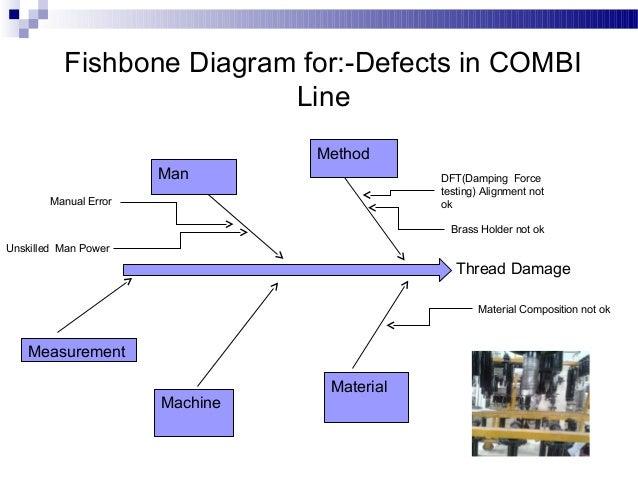 internal rejection medical fishbone diagram fishbone diagram for defects