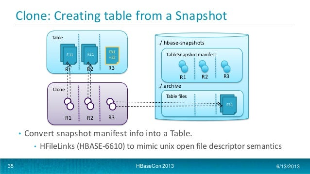 Hbasecon 2013 apache hbase table snapshots - How to create table in hbase ...