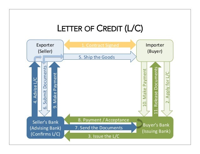 International and of credit letters trade